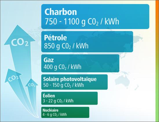 Quantité de CO2 rejeté par énergie pour un kWh