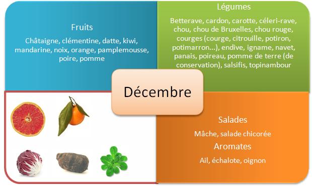 Les fruits et légumes d'automne - Décembre