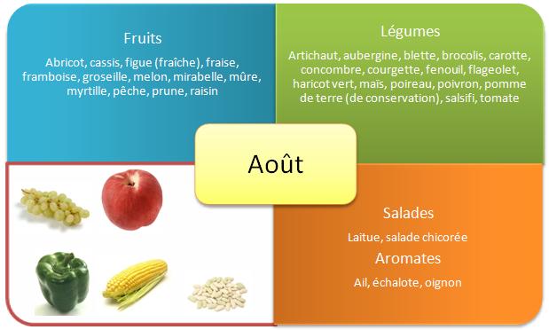 Fruits et legumes d'été - Aout