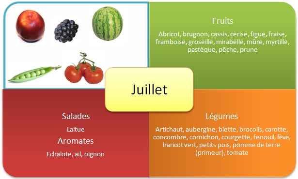 Fruits et legumes d'été - Juillet