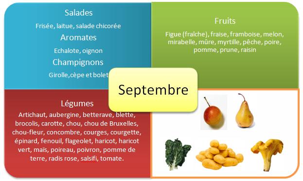 Fruits et legumes d'été - Septembre
