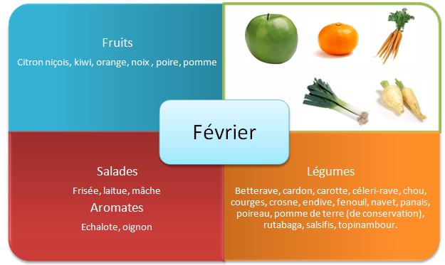 Les fruits et légumes d'hiver - Février