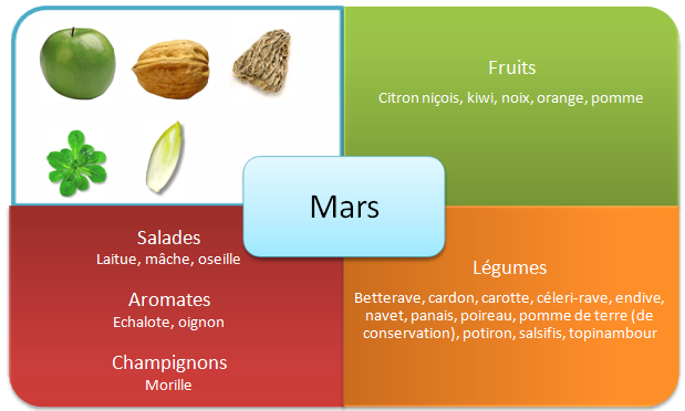 Les fruits et légumes d'hiver - Mars