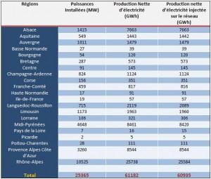 Détails de la production hydroélectrique par région française