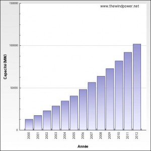 Estimation de la puissance éolienne installée en Europe