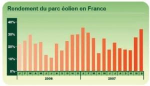 Niveau de production des parcs éoliens en France