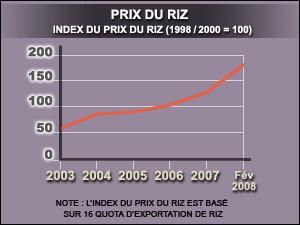 Inflation du prix du riz