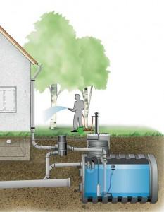 Principe d'une installation de collecte d'eau de pluie