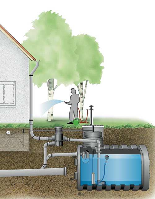 eau de pluie mat riel pour la collecte de l 39 eau de pluie. Black Bedroom Furniture Sets. Home Design Ideas