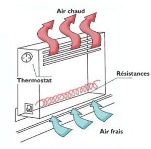 Principe d'un convecteur électrique classique