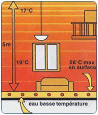Principe de fonctionnement plancher basse température