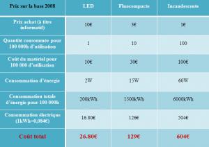 Comparatif économique de 3 types d'éclairage