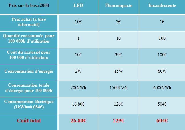 la led, éclairage écologique grâce aux led