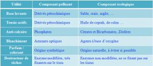 Comparatif entre lessive écologique et lessive industrielle