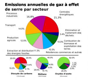 emission-de-ges