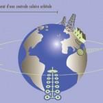 Voici schématiquement le fonctionnement d'une centrale solaire orbitale