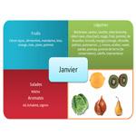 fruits et légumes hiver
