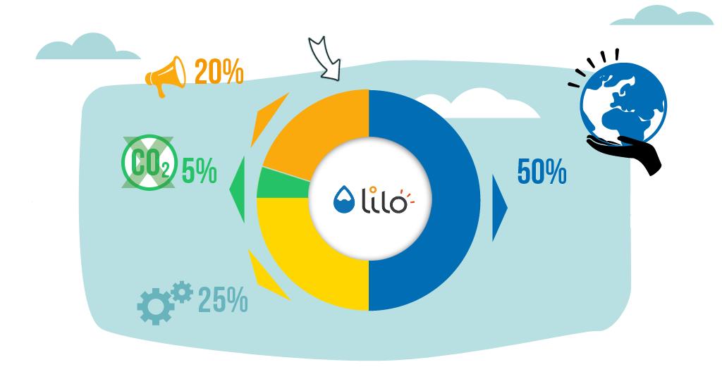 financement-lilo0