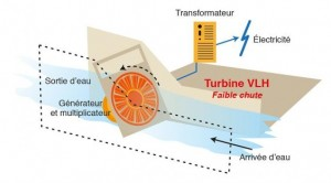 turbines-type-VLH