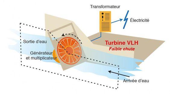 turbines de type VLH