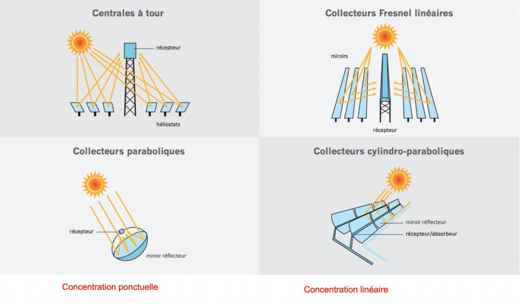 Principaux systèmes de collecteurs solaires à concentration