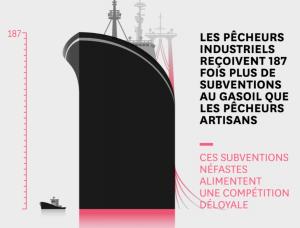 Saviez-vous que notre argent contribue à la surexploitation des ressources marines ?