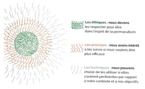 Schéma de la permaculture