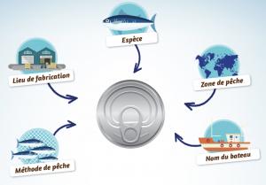 les objectifs de la conserverie Chancerelle  sont clairs: adapter les méthodes de pêche et les recettes,  ainsi, les thons sont pêchés à la ligne !