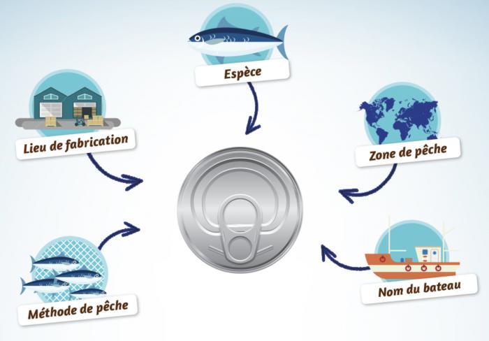 pêche certifiée et produits AB