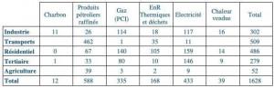 Consommation finale d'énergie par secteur et par vecteur en 2016 (TWh)